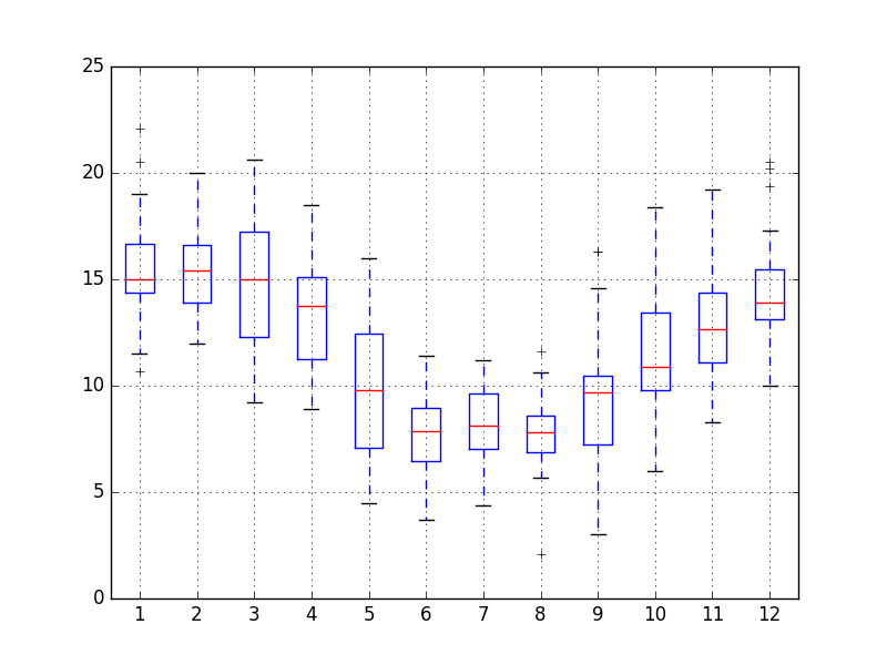 Minimum Daily Temperature Monthly Box and Whisker Plots
