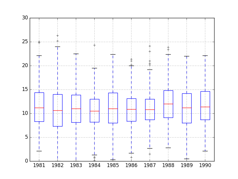 Minimum Daily Temperature Yearly Box and Whisker Plots