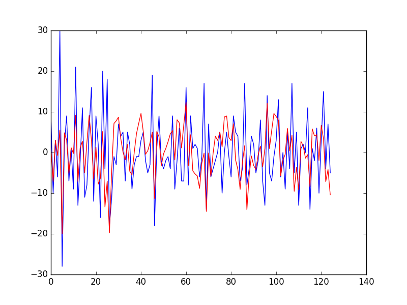 Prediction of Residual Error Time Series