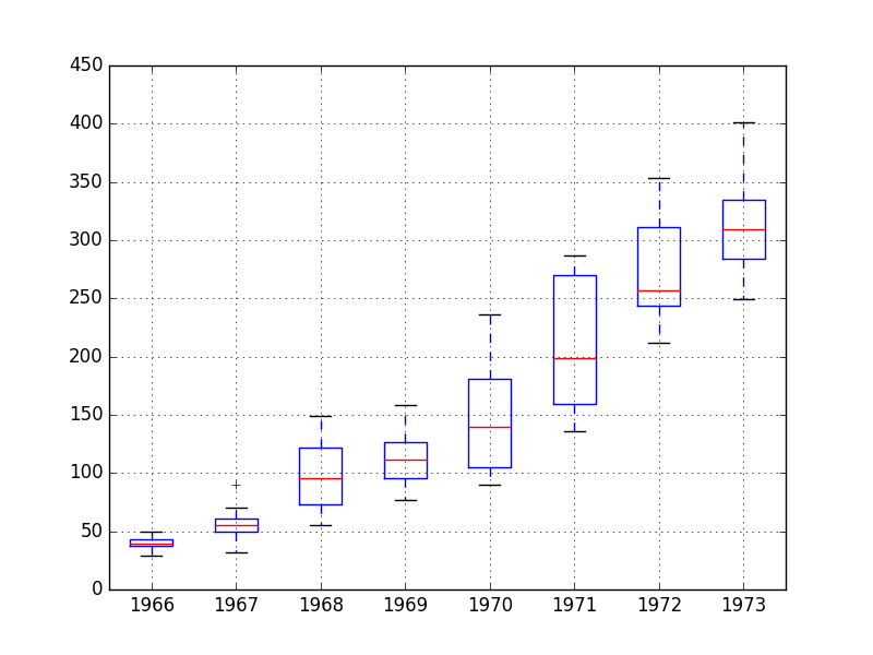 Monthly Boston Robberies Box and Whisker Plots