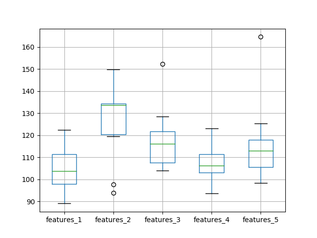 Box and Whisker Plot of Test RMSE vs The Number of Input Features
