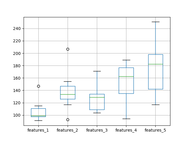 Box and Whisker Plot of Test RMSE vs The Number of Neurons and Input Features