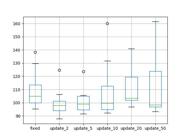 Box and Whisker Plots Comparing the Number of Update Epochs
