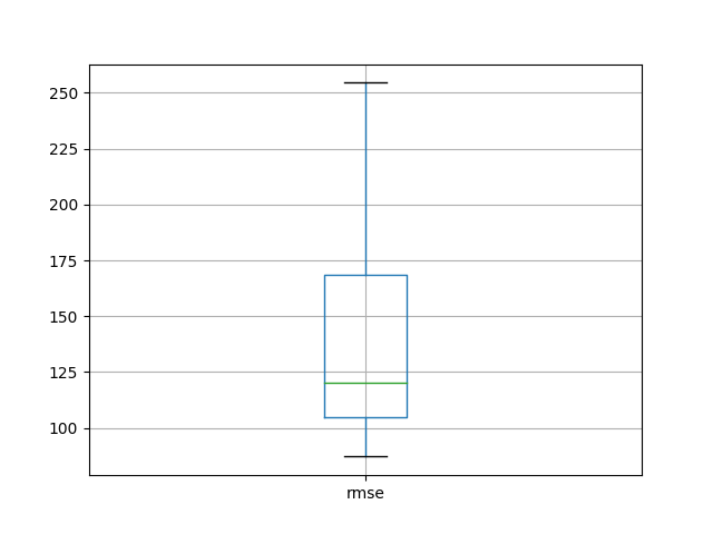 LSTM Repeated Experiment Box and Whisker Plot