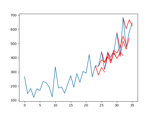 Line Plot of Shampoo Sales Dataset with Multi-Step LSTM Forecasts