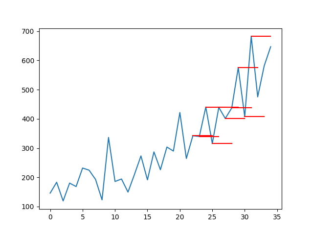 Line Plot of Shampoo Sales Dataset with Multi-Step Persistence Forecasts