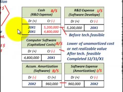 Accounting For Software Capitalization