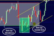 3 Keys to Day Trading Success; Change your FUTURE with this strat...