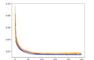 How to Get Good Results Fast with Deep Learning for Time Series F...