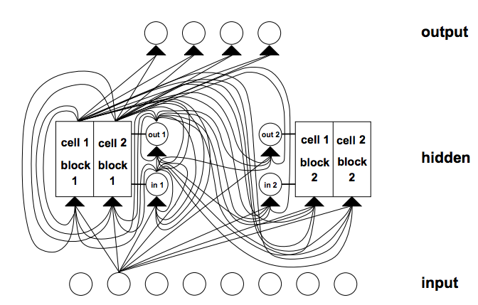 Example of LSTM Architecture