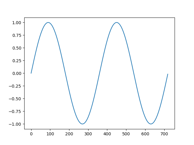 Line plot of a contrived sesonal dataset