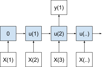 Many-to-One Sequence Prediction Model