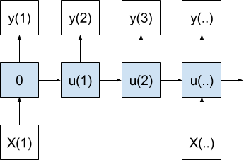 One-to-Many Sequence Prediction Model