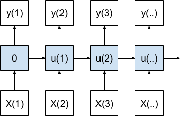 One-to-One Sequence Prediction Model Over Time