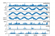 Multivariate Time Series Forecasting with LSTMs in Keras...