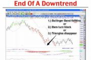Day Trading Tips - The Best Indicators For Day Trading - Rockwell...