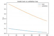 How to Diagnose Overfitting and Underfitting of LSTM Models...