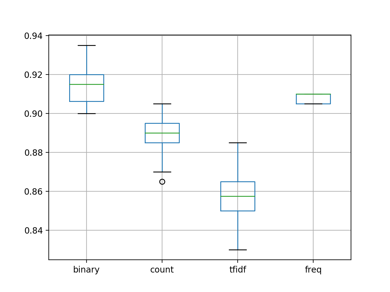 Box and Whisker Plot for Model Accuracy with Different Word Scoring Methods