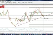 Forex Day trading Strategy which works | Less Risk High Return...