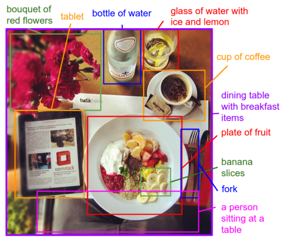 Example of annotation regions of an image with descriptions