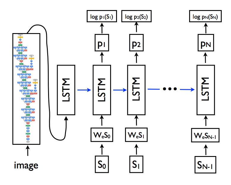 Example of the CNN and LSTM Architecture