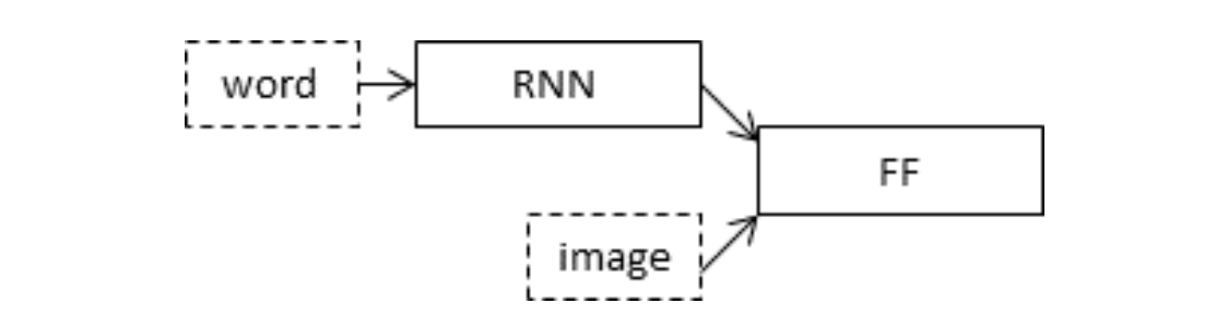 Schematic of the Merge Model For Image Captioning