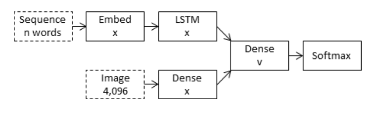 Merge Architecture for the Encoder-Decoder Model