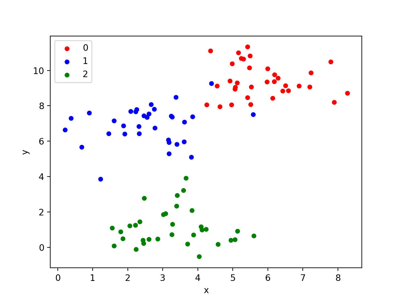 How to Generate Test Datasets in Python with scikit-learn...