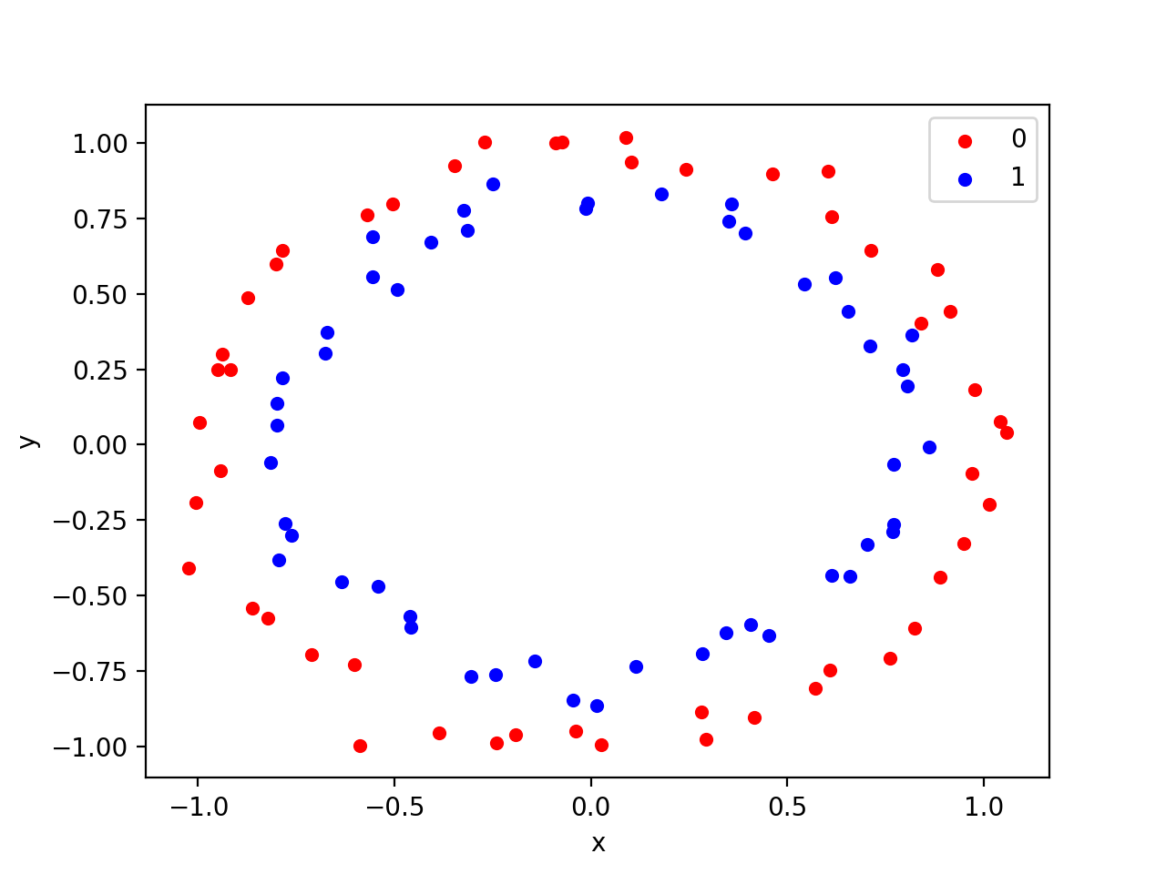 Scatter Plot of Circles Test Classification Problem