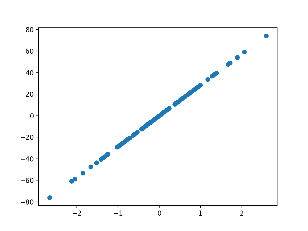 Scatter Plot of Regression Test Problem