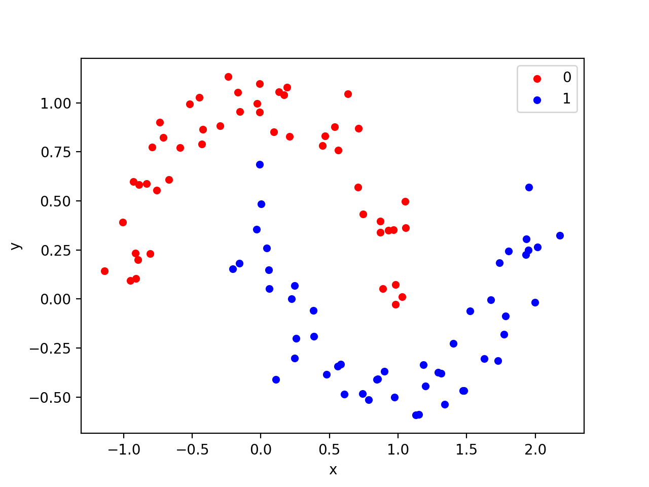 Scatter plot of Moons Test Classification Problem
