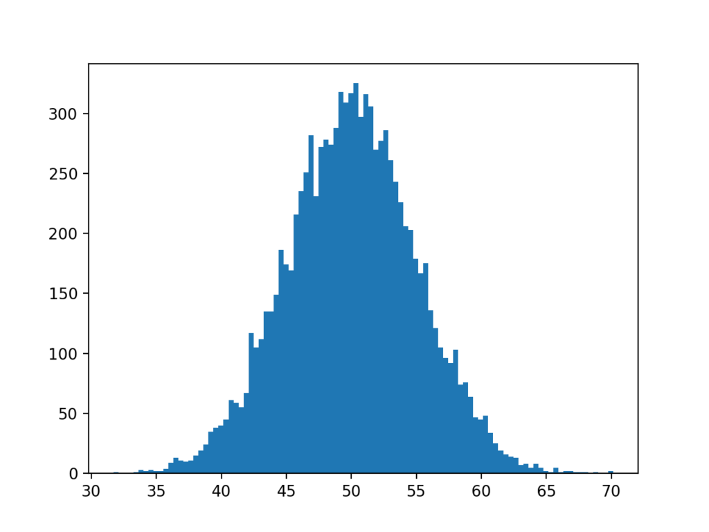 Histogram plot of Gaussian Dataset With More Bins