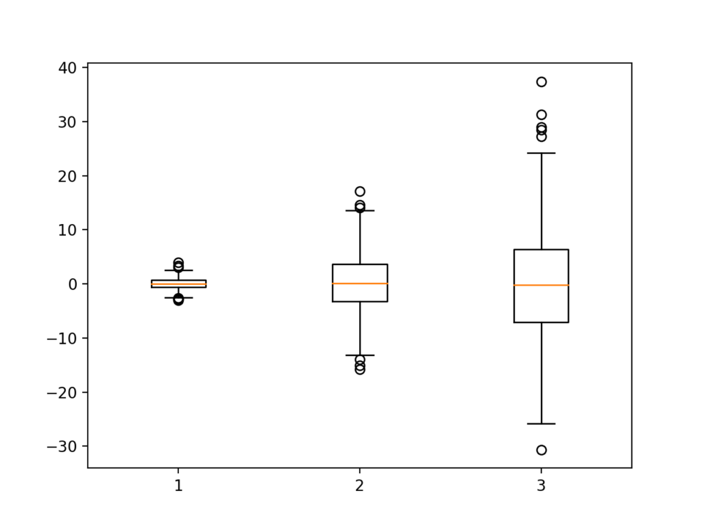 Example of a Box and Whisker Plot
