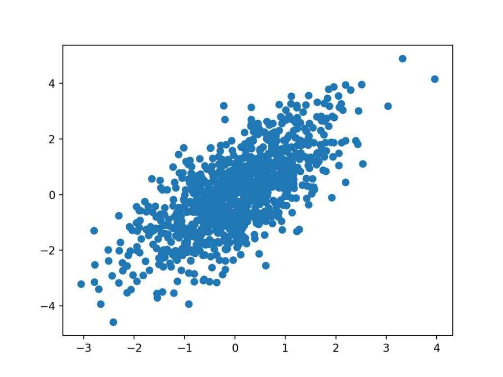 Example of a Scatter Plot