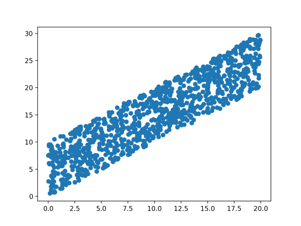 Scatter Plot of Associated Variables Drawn From a Uniform Distribution