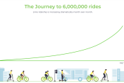Lime hits six million rides...
