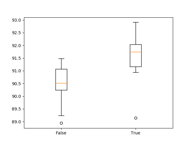 Box and whisker plot of 1D CNN with and without standardization