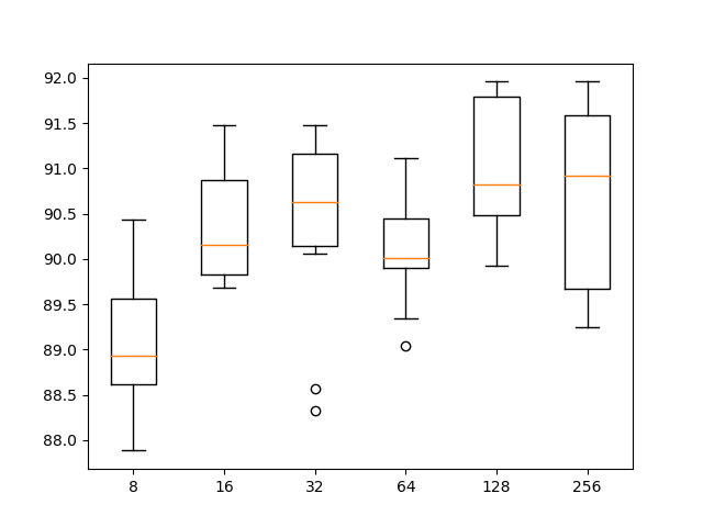 Box and whisker plot of 1D CNN with different numbers of filter maps