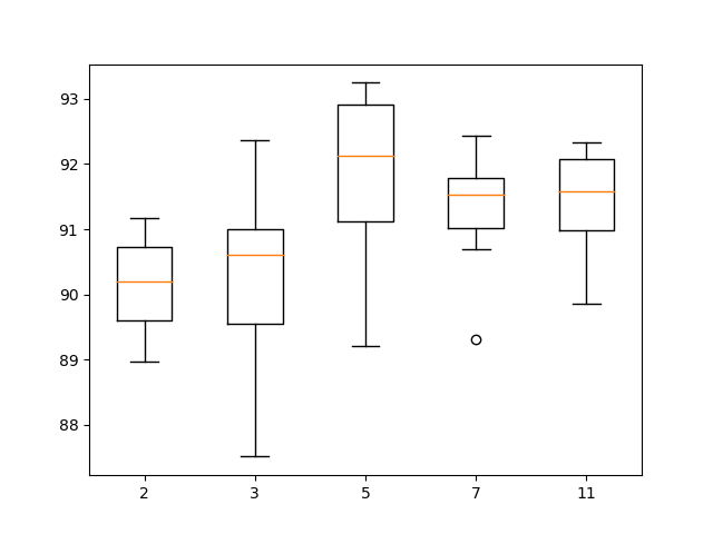 Box and whisker plot of 1D CNN with different numbers of kernel sizes