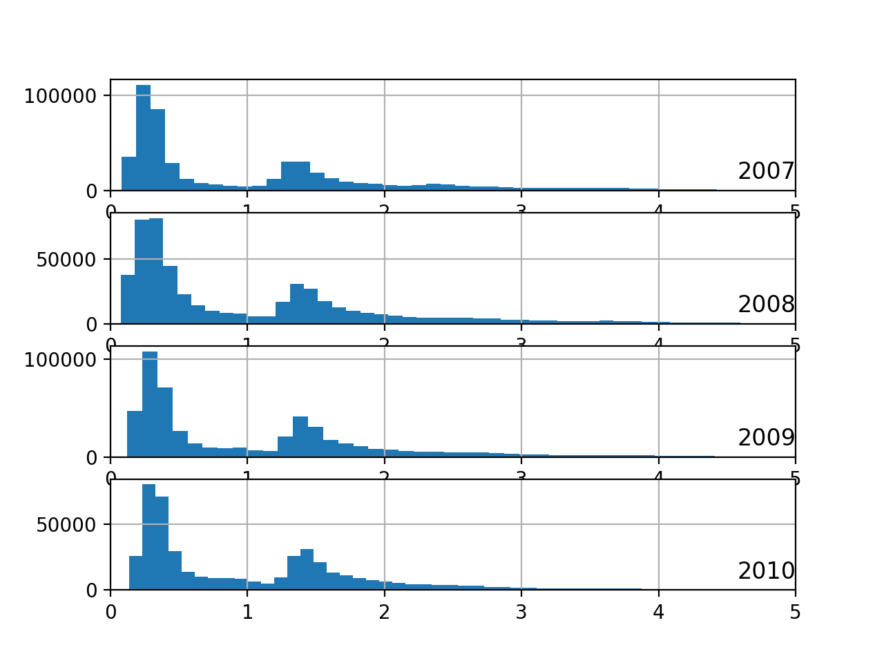 Histogram Plots of Active Power for Most Years