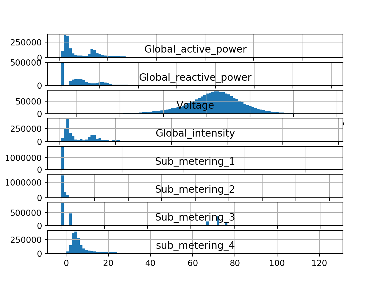 Histogram plots for Each Variable in the Power Consumption Dataset