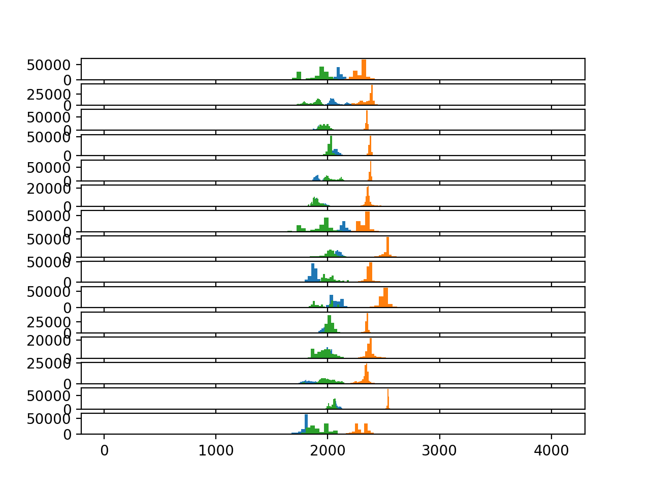 Histograms of accelerometer data for each subject