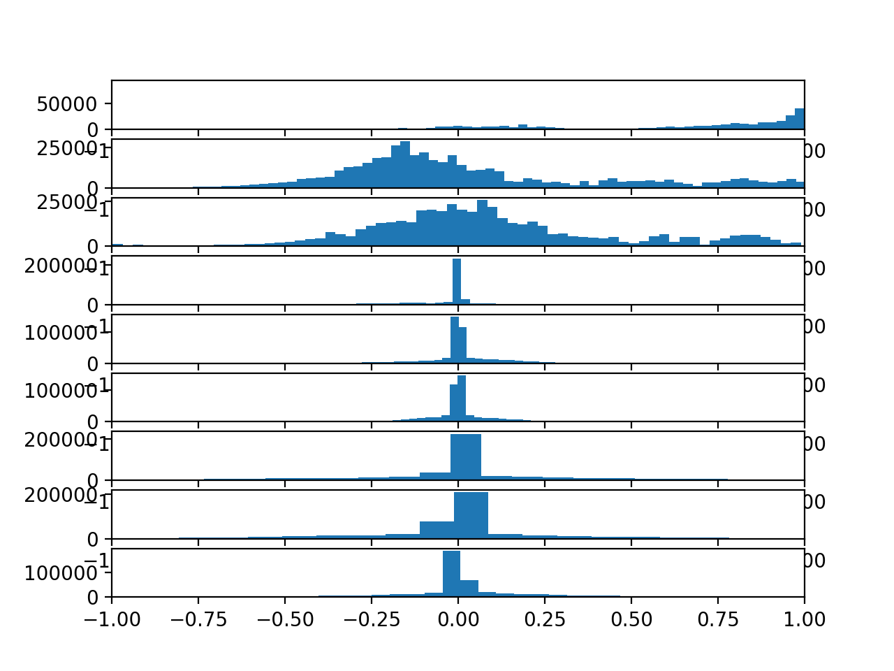 Histograms of each variable in the training data set