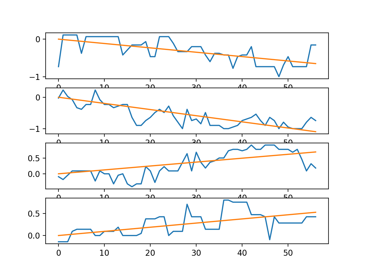 Line plots for the time series in a single trace with trend lines