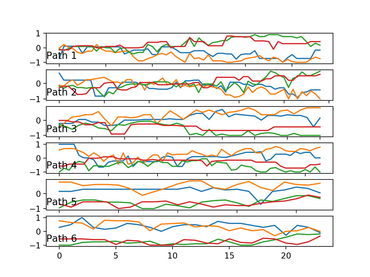 Line plots of one trace (4 variables) for each of the six paths