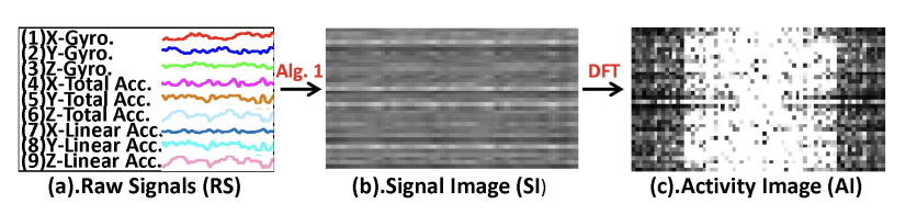 Processing of Raw Sensor Data into an Image