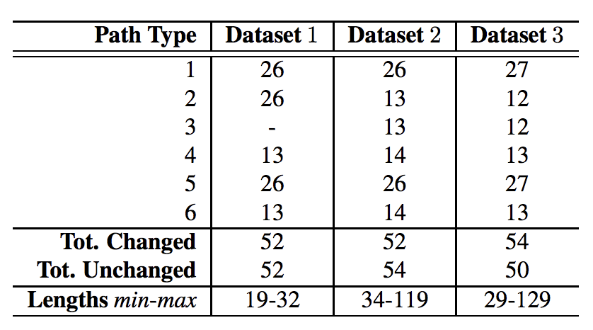 Summary of sensor data collected from the three pairs of two rooms