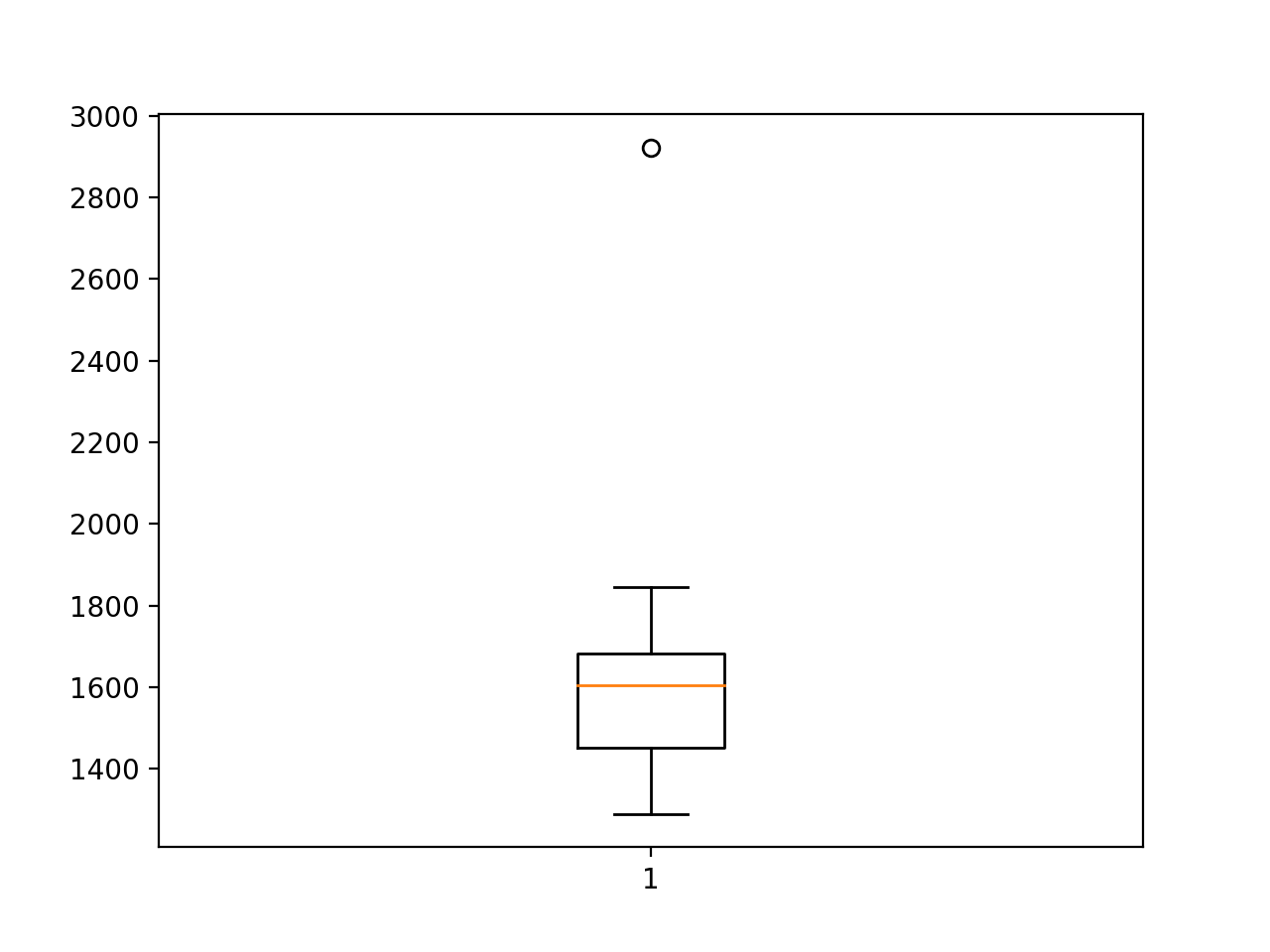 Box and Whisker Plot of CNN-LSTM RMSE Forecasting Car Sales