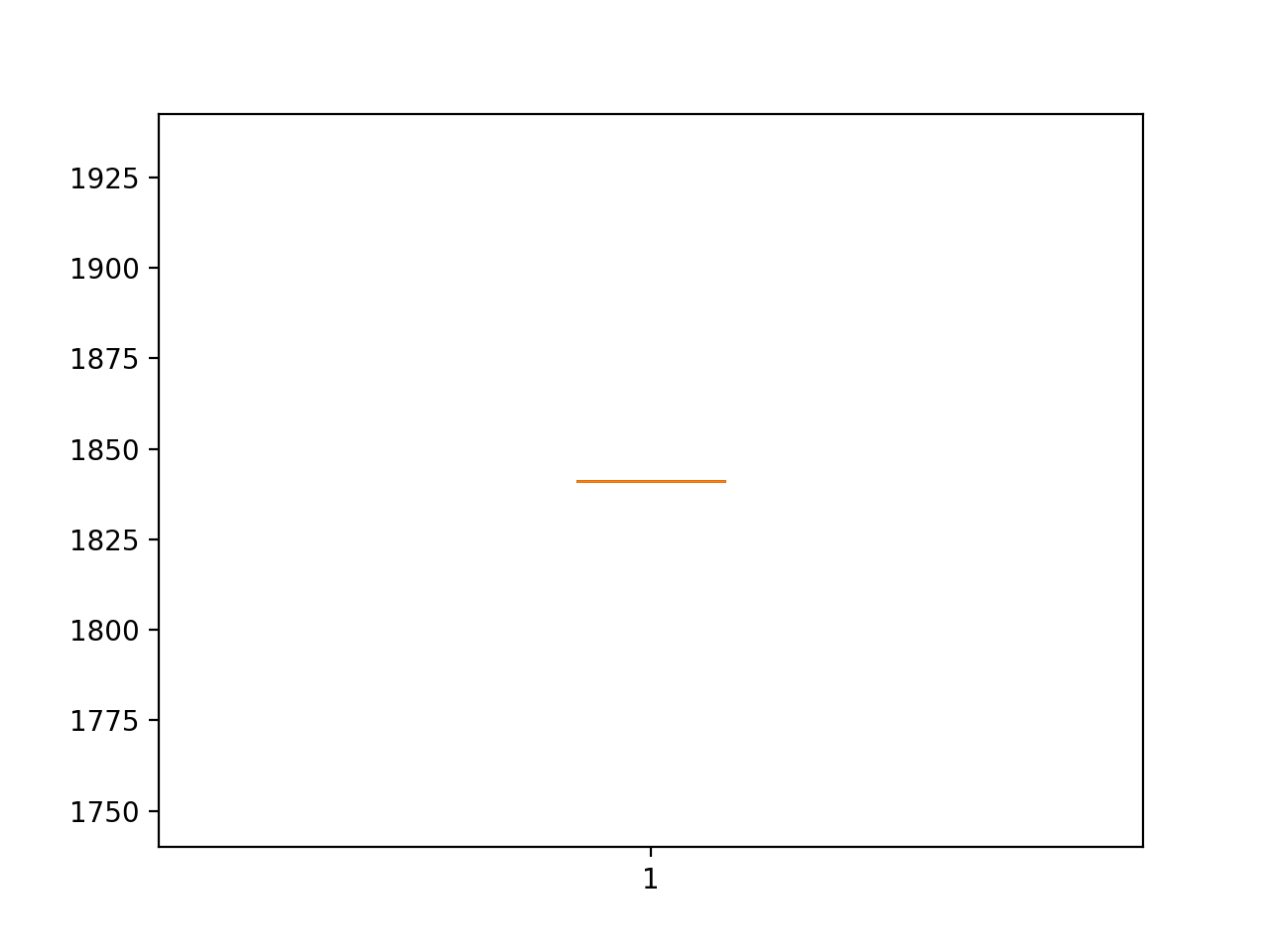 Box and Whisker Plot of Persistence RMSE Forecasting Car Sales