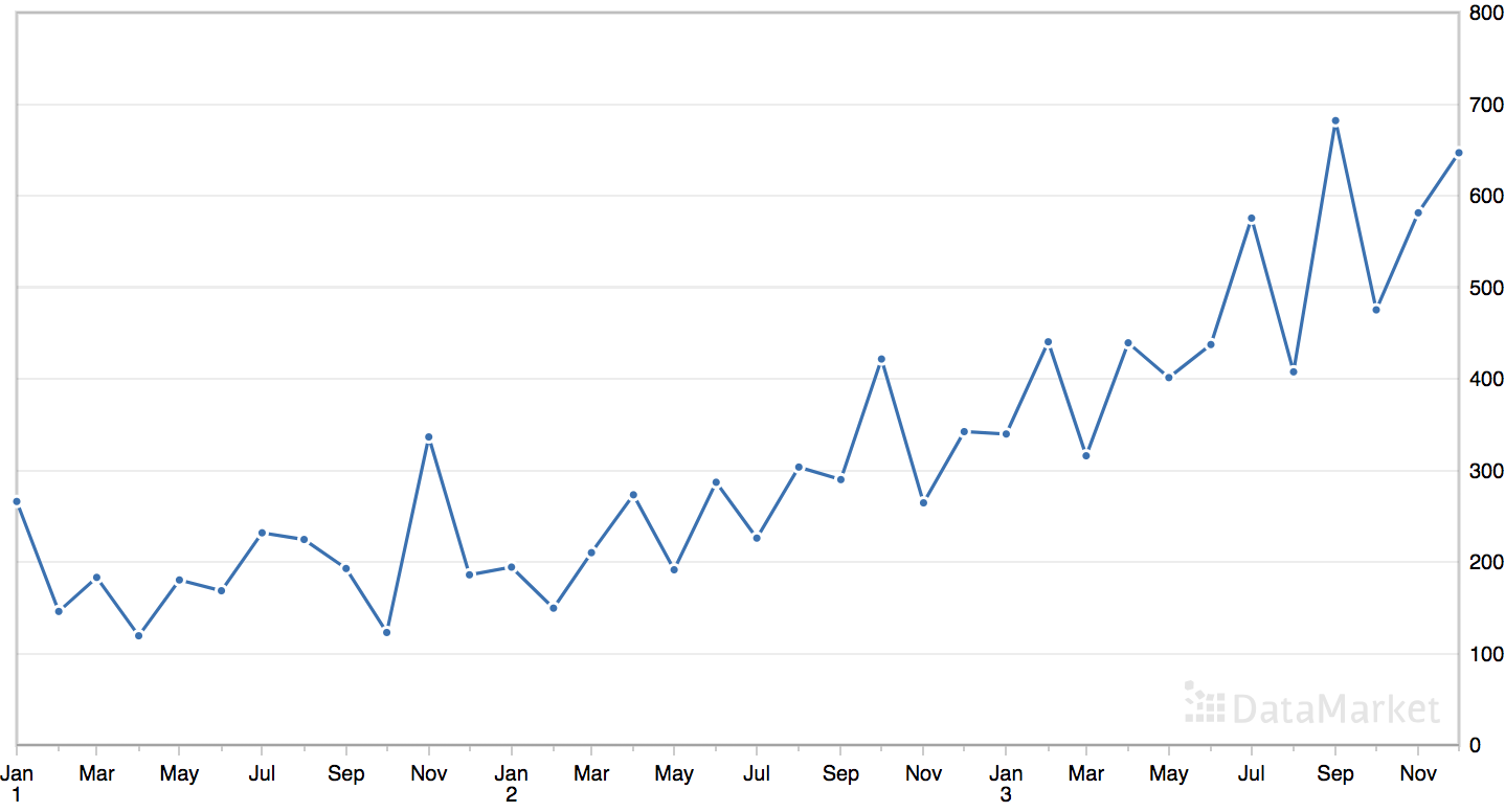 Line Plot of the Monthly Shampoo Sales Dataset
